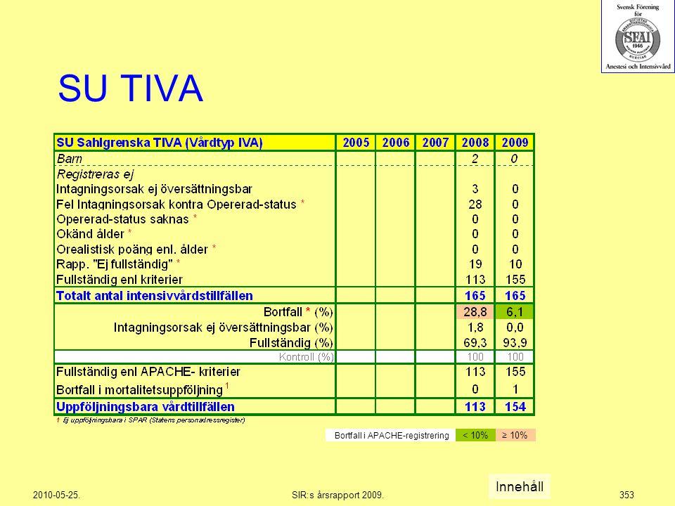 2010-05-25.SIR:s årsrapport 2009.353 SU TIVA Innehåll Bortfall i APACHE-registrering < 10%≥ 10%