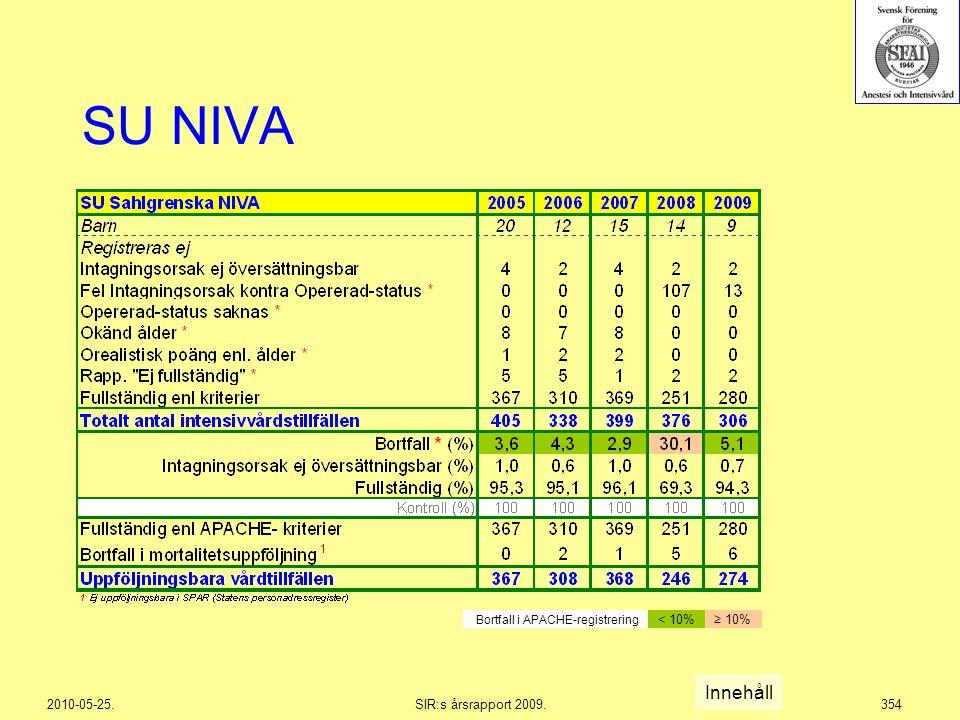 2010-05-25.SIR:s årsrapport 2009.354 SU NIVA Innehåll Bortfall i APACHE-registrering < 10%≥ 10%