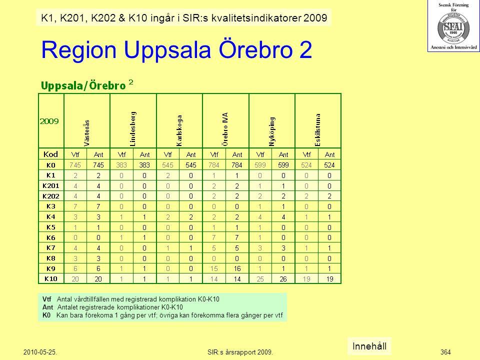2010-05-25.SIR:s årsrapport 2009.364 Region Uppsala Örebro 2 Innehåll K1, K201, K202 & K10 ingår i SIR:s kvalitetsindikatorer 2009 Vtf Antal vårdtillf