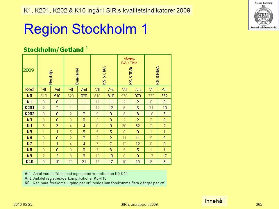 2010-05-25.SIR:s årsrapport 2009.365 Region Stockholm 1 Innehåll K1, K201, K202 & K10 ingår i SIR:s kvalitetsindikatorer 2009 Vtf Antal vårdtillfällen