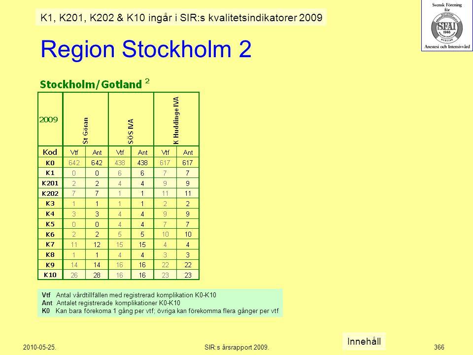 2010-05-25.SIR:s årsrapport 2009.366 Region Stockholm 2 Innehåll K1, K201, K202 & K10 ingår i SIR:s kvalitetsindikatorer 2009 Vtf Antal vårdtillfällen