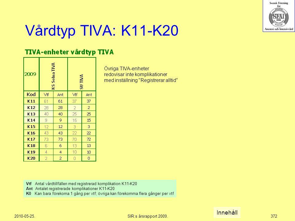 2010-05-25.SIR:s årsrapport 2009.372 Vårdtyp TIVA: K11-K20 Innehåll Vtf Antal vårdtillfällen med registrerad komplikation K11-K20 Ant Antalet registre