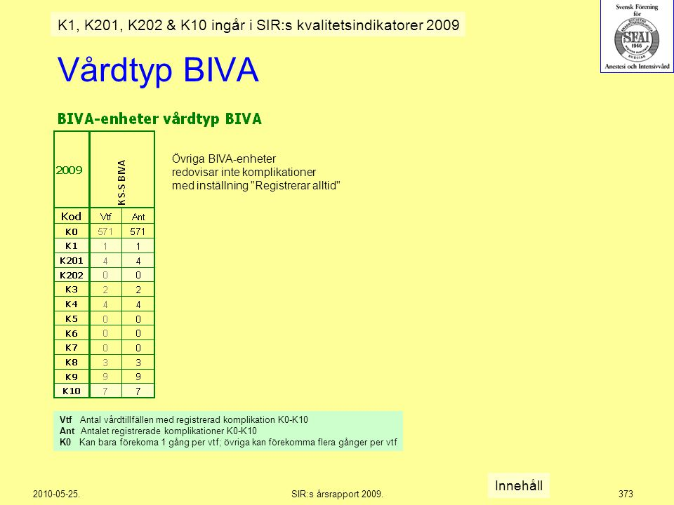 2010-05-25.SIR:s årsrapport 2009.373 Vårdtyp BIVA Innehåll K1, K201, K202 & K10 ingår i SIR:s kvalitetsindikatorer 2009 Övriga BIVA-enheter redovisar