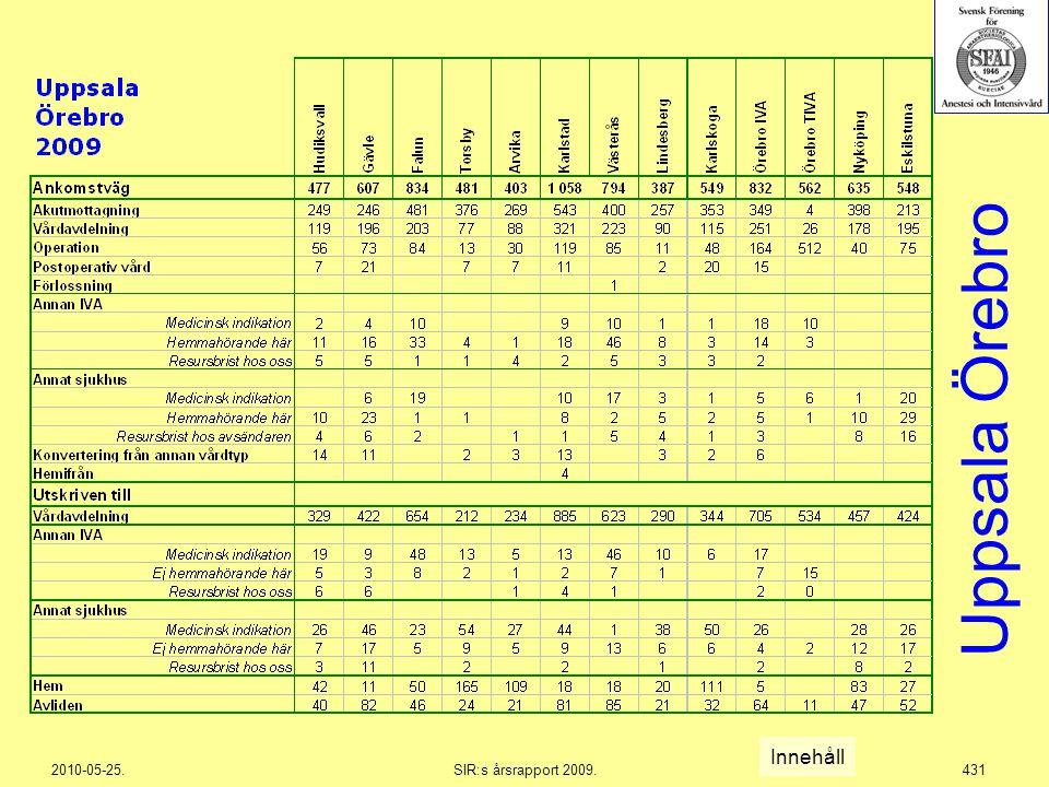 2010-05-25.SIR:s årsrapport 2009.431 Uppsala Örebro Innehåll