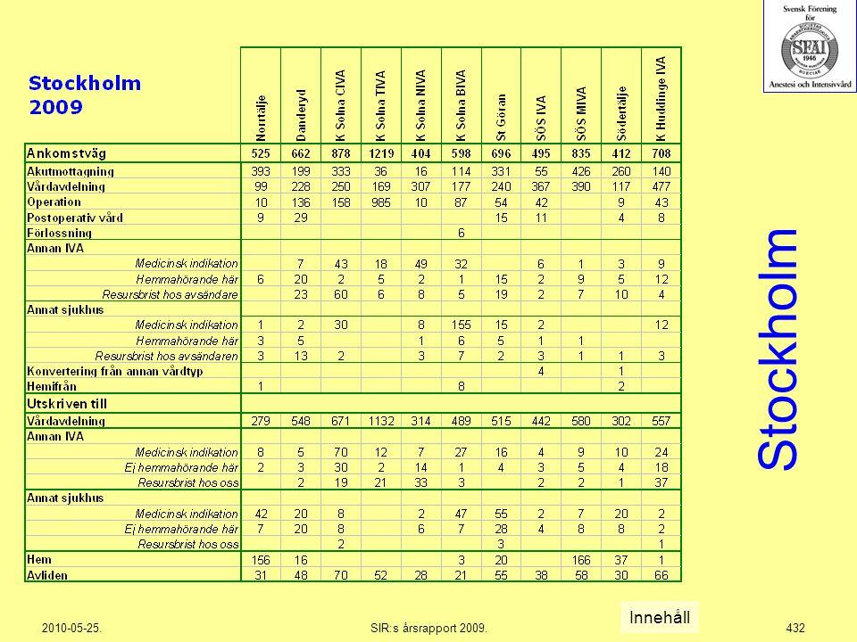 2010-05-25.SIR:s årsrapport 2009.432 Innehåll Stockholm