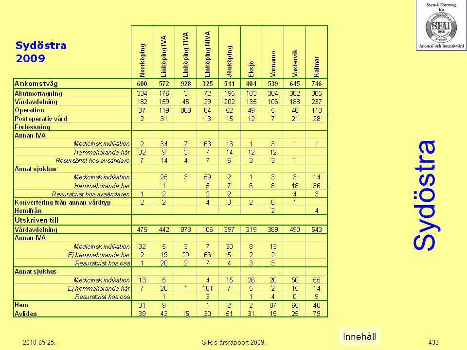 2010-05-25.SIR:s årsrapport 2009.433 Sydöstra Innehåll