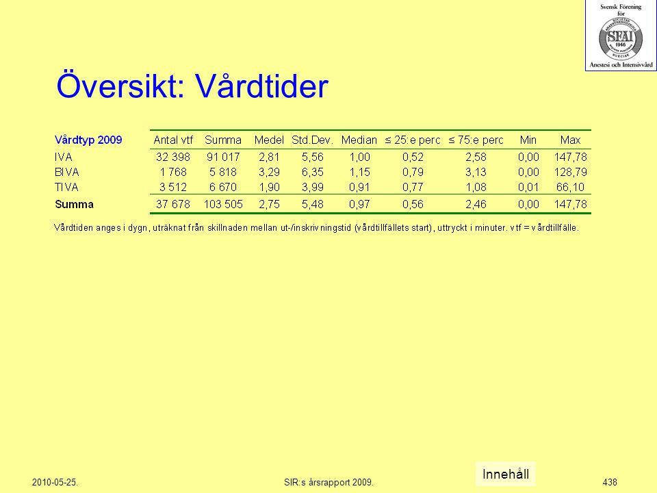 2010-05-25.SIR:s årsrapport 2009.438 Översikt: Vårdtider Innehåll