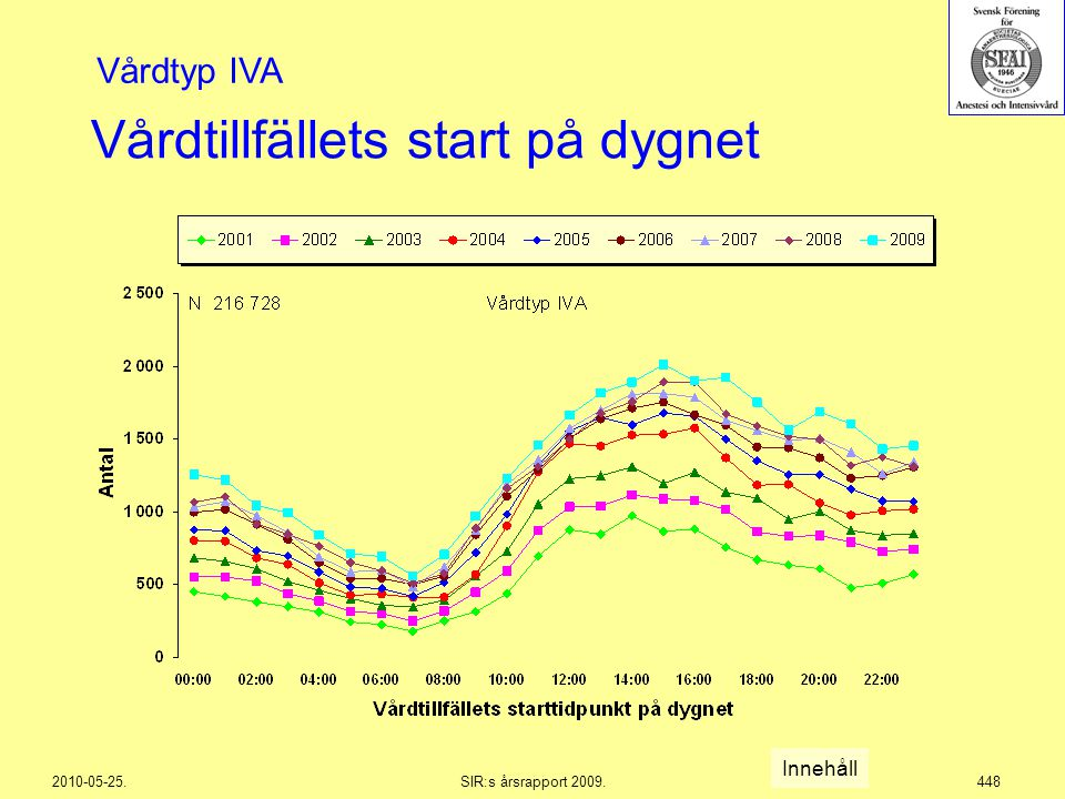 2010-05-25.SIR:s årsrapport 2009.448 Vårdtillfällets start på dygnet Innehåll Vårdtyp IVA
