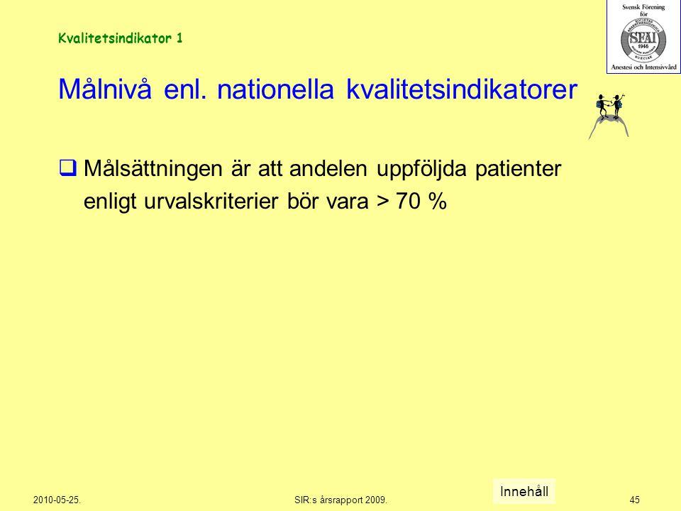 2010-05-25.SIR:s årsrapport 2009.45 Målnivå enl. nationella kvalitetsindikatorer  Målsättningen är att andelen uppföljda patienter enligt urvalskrite