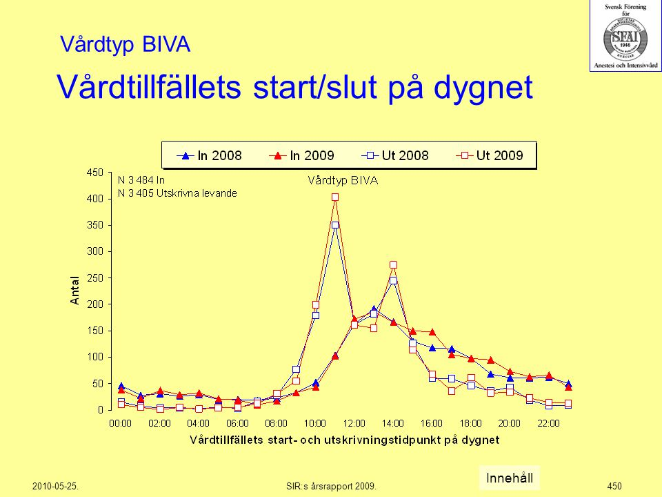 2010-05-25.SIR:s årsrapport 2009.450 Vårdtillfällets start/slut på dygnet Innehåll Vårdtyp BIVA