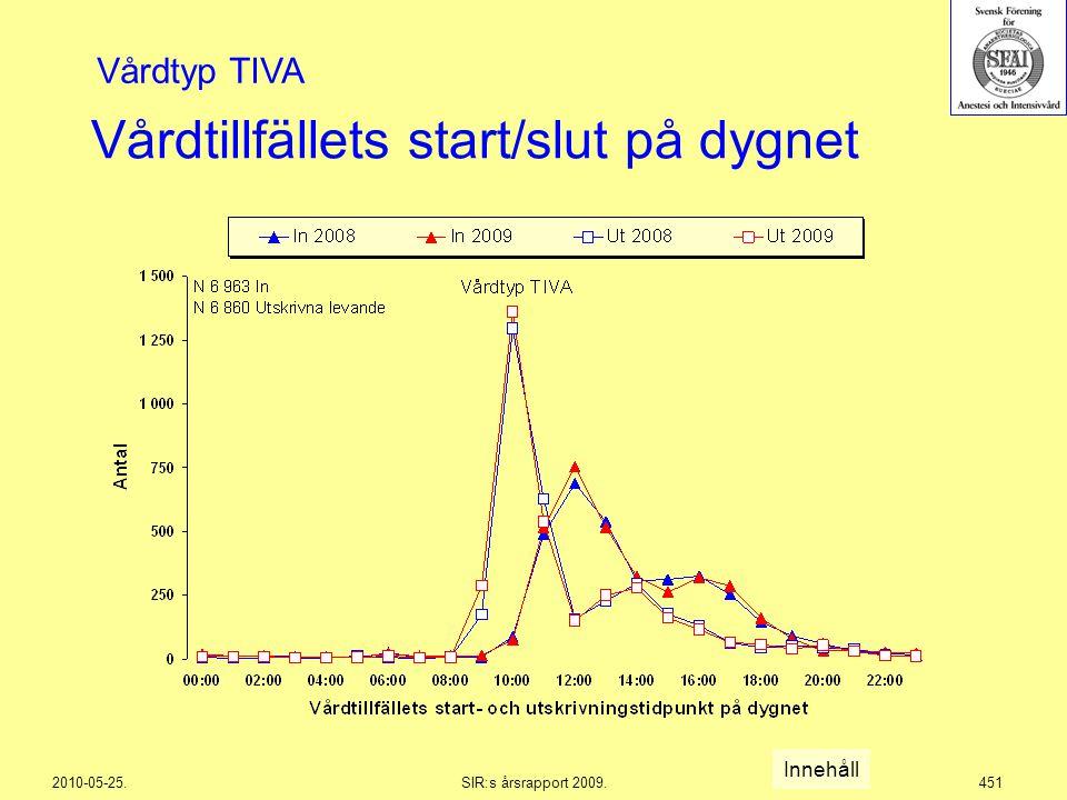 2010-05-25.SIR:s årsrapport 2009.451 Vårdtillfällets start/slut på dygnet Innehåll Vårdtyp TIVA