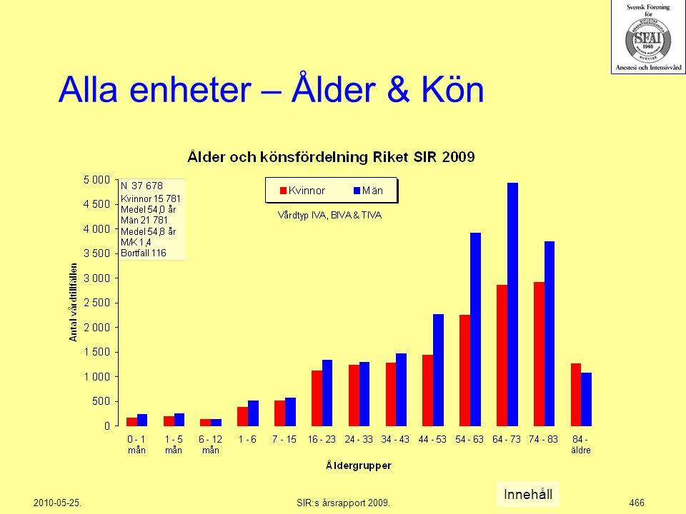 2010-05-25.SIR:s årsrapport 2009.466 Innehåll Alla enheter – Ålder & Kön