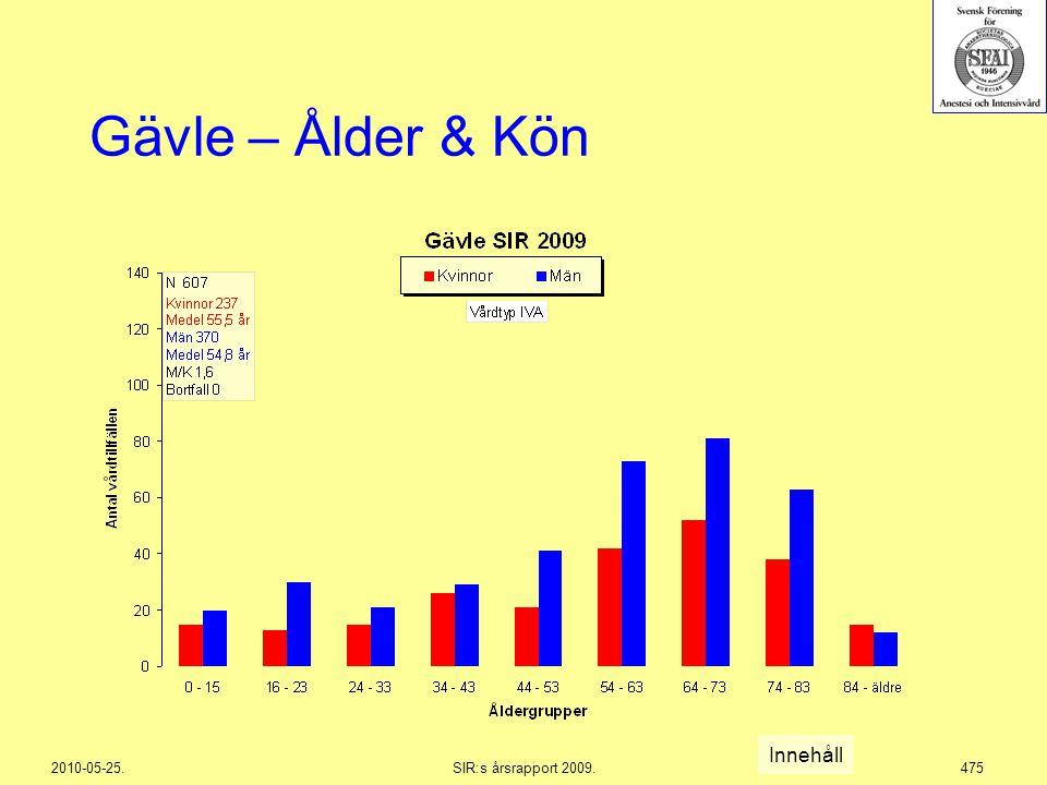 2010-05-25.SIR:s årsrapport 2009.475 Gävle – Ålder & Kön Innehåll