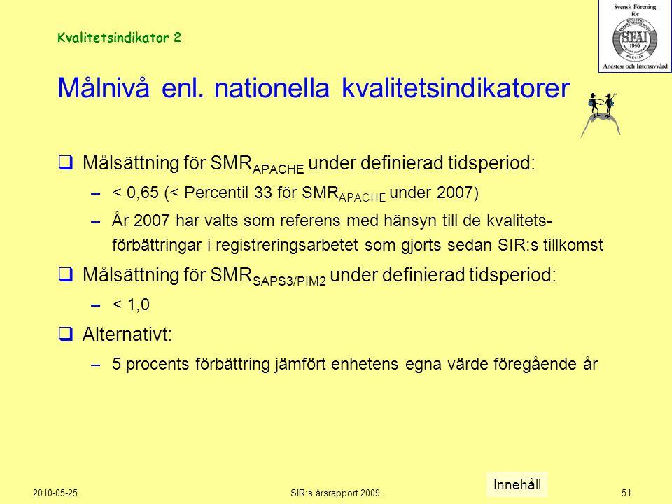 2010-05-25.SIR:s årsrapport 2009.51 Målnivå enl. nationella kvalitetsindikatorer  Målsättning för SMR APACHE under definierad tidsperiod: –< 0,65 (<