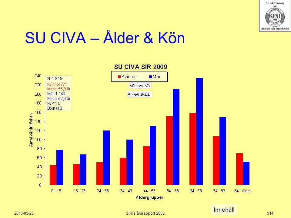 2010-05-25.SIR:s årsrapport 2009.514 SU CIVA – Ålder & Kön Innehåll
