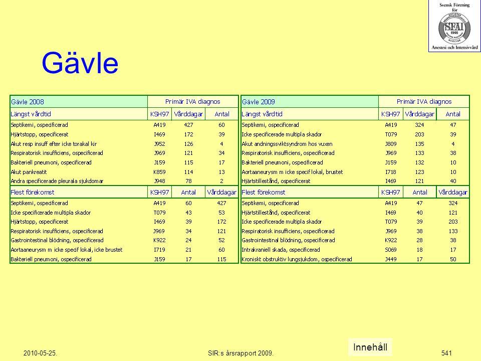 2010-05-25.SIR:s årsrapport 2009.541 Gävle Innehåll