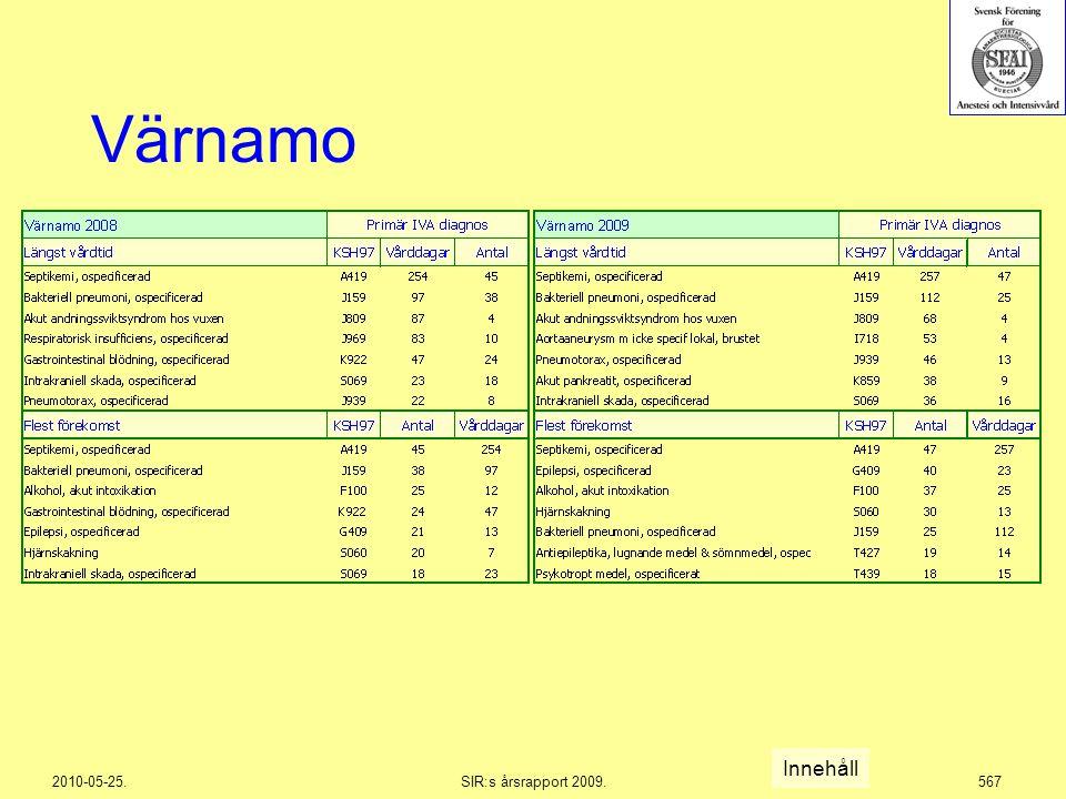 2010-05-25.SIR:s årsrapport 2009.567 Värnamo Innehåll