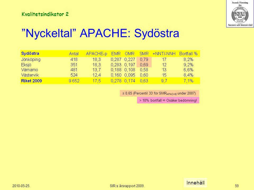 """2010-05-25.SIR:s årsrapport 2009.59 """"Nyckeltal"""" APACHE: Sydöstra Innehåll Kvalitetsindikator 2 > 10% bortfall  Osäker bedömning! ≥ 0,65 (Percentil 33"""