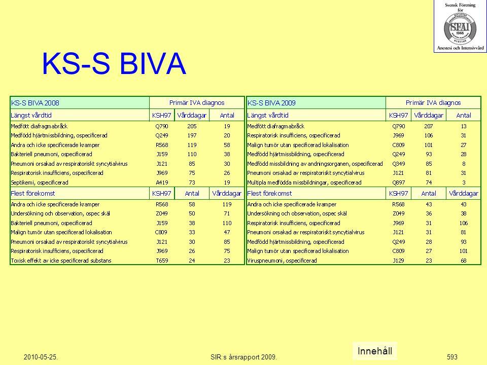2010-05-25.SIR:s årsrapport 2009.593 KS-S BIVA Innehåll