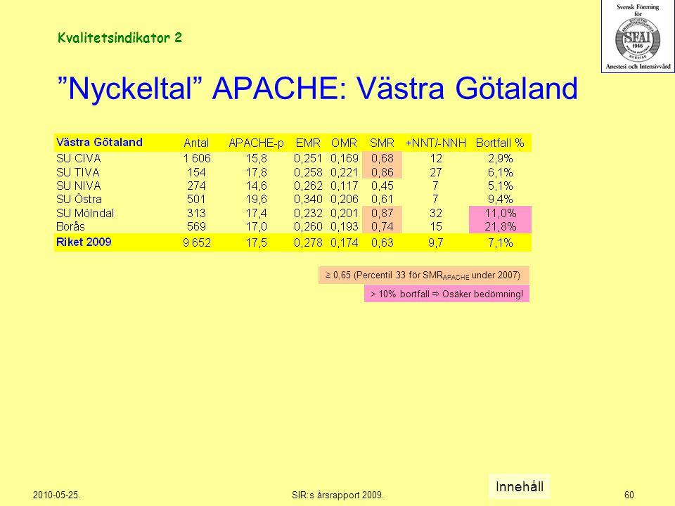 """2010-05-25.SIR:s årsrapport 2009.60 """"Nyckeltal"""" APACHE: Västra Götaland Innehåll Kvalitetsindikator 2 > 10% bortfall  Osäker bedömning! ≥ 0,65 (Perce"""