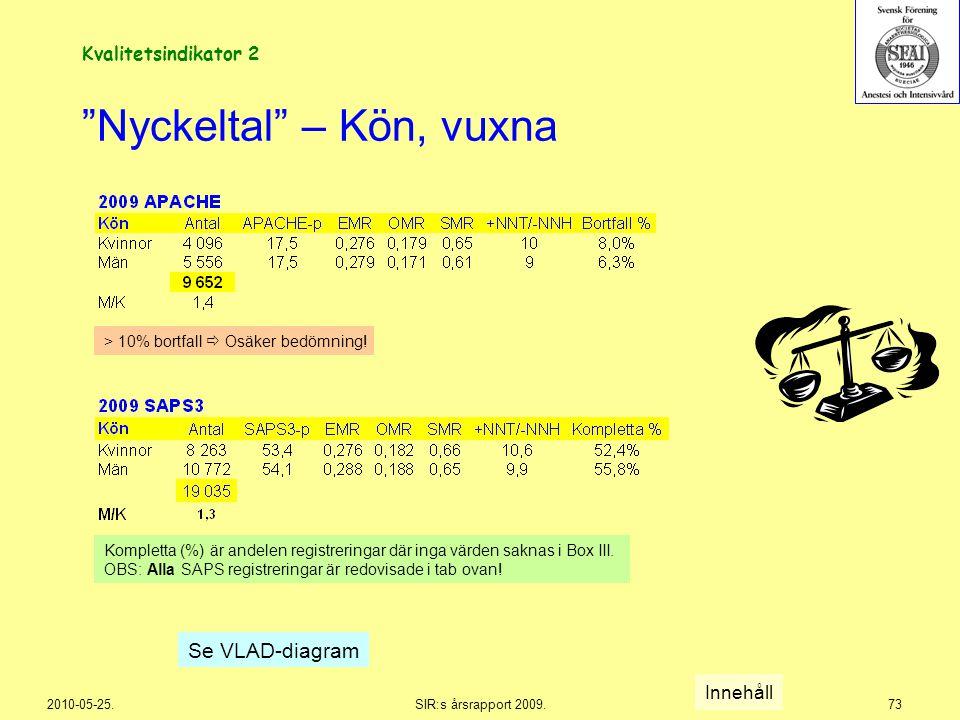 """2010-05-25.SIR:s årsrapport 2009.73 """"Nyckeltal"""" – Kön, vuxna Se VLAD-diagram Innehåll > 10% bortfall  Osäker bedömning! Kompletta (%) är andelen regi"""
