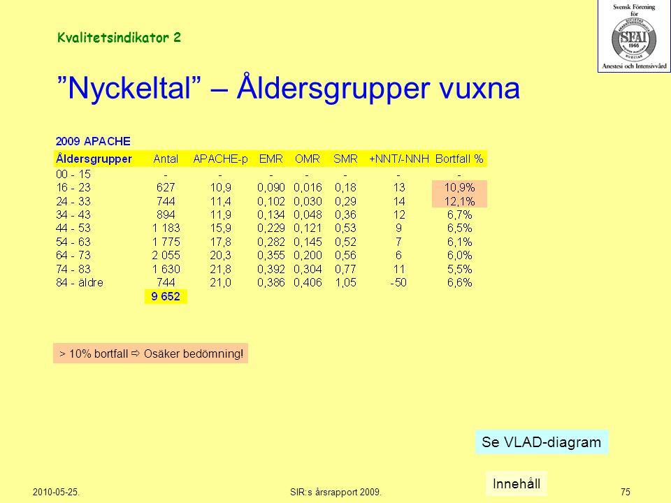 """2010-05-25.SIR:s årsrapport 2009.75 """"Nyckeltal"""" – Åldersgrupper vuxna Innehåll > 10% bortfall  Osäker bedömning! Se VLAD-diagram Kvalitetsindikator 2"""
