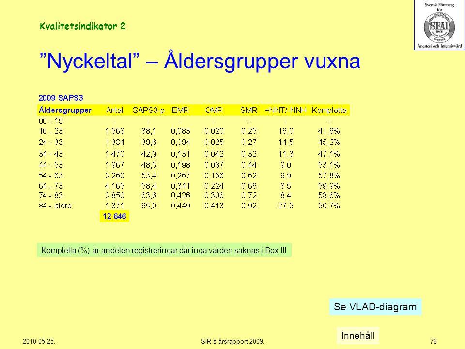 """2010-05-25.SIR:s årsrapport 2009.76 """"Nyckeltal"""" – Åldersgrupper vuxna Innehåll Kompletta (%) är andelen registreringar där inga värden saknas i Box II"""
