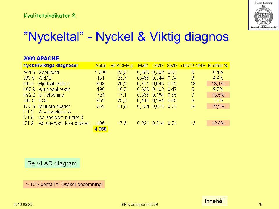 """2010-05-25.SIR:s årsrapport 2009.78 """"Nyckeltal"""" - Nyckel & Viktig diagnos Se VLAD diagram Innehåll > 10% bortfall  Osäker bedömning! Kvalitetsindikat"""