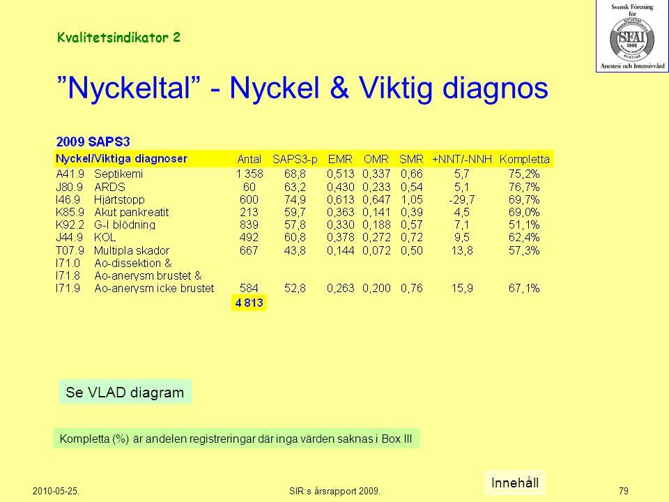 """2010-05-25.SIR:s årsrapport 2009.79 """"Nyckeltal"""" - Nyckel & Viktig diagnos Se VLAD diagram Innehåll Kompletta (%) är andelen registreringar där inga vä"""