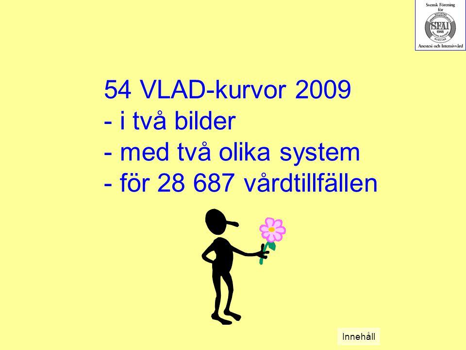 54 VLAD-kurvor 2009 - i två bilder - med två olika system - för 28 687 vårdtillfällen Innehåll