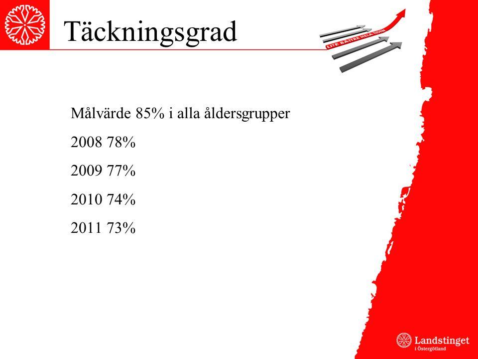 Täckningsgrad Målvärde 85% i alla åldersgrupper 2008 78% 2009 77% 2010 74% 2011 73%