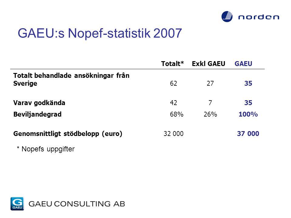 GAEU:s Nopef-statistik 2007 Totalt*Exkl GAEUGAEU Totalt behandlade ansökningar från Sverige622735 Varav godkända42735 Beviljandegrad 68%26%100% Genomsnittligt stödbelopp (euro)32 00037 000 * Nopefs uppgifter