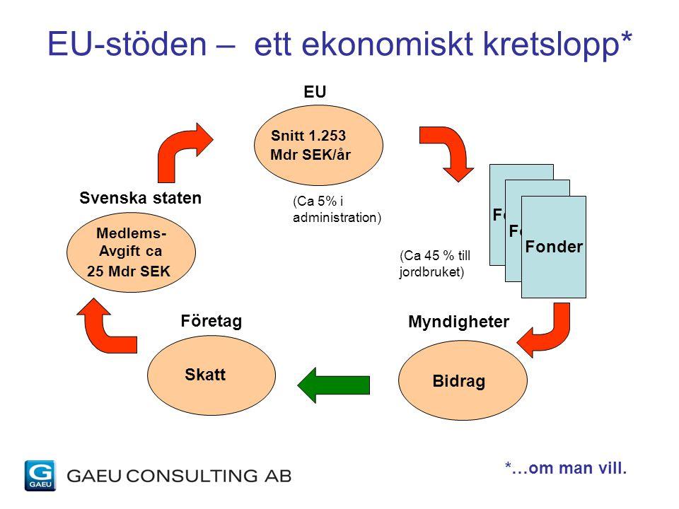 Medlems- Avgift ca 25 Mdr SEK EU-stöden – ett ekonomiskt kretslopp* Skatt Snitt 1.253 Mdr SEK/år Bidrag Företag Svenska staten EU Myndigheter Fonder (