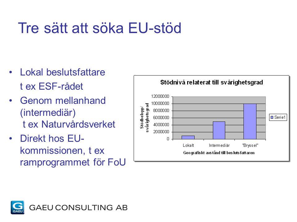 Tre sätt att söka EU-stöd Lokal beslutsfattare t ex ESF-rådet Genom mellanhand (intermediär) t ex Naturvårdsverket Direkt hos EU- kommissionen, t ex ramprogrammet för FoU