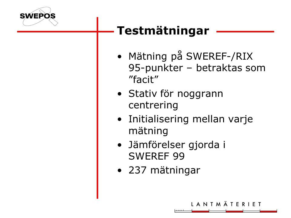 Testmätningar Mätning på SWEREF-/RIX 95-punkter – betraktas som facit Stativ för noggrann centrering Initialisering mellan varje mätning Jämförelser gjorda i SWEREF 99 237 mätningar