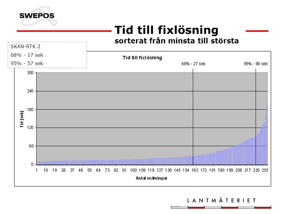 Tid till fixlösning sorterat från minsta till största SKAN-RTK 2 68% - 17 sek 95% - 57 sek