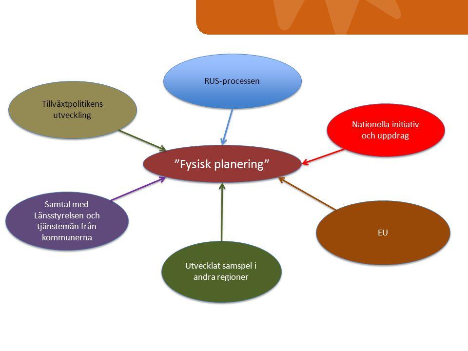 Fysisk planering Tillväxtpolitikens utveckling RUS-processen Samtal med Länsstyrelsen och tjänstemän från kommunerna Nationella initiativ och uppdrag EU Utvecklat samspel i andra regioner