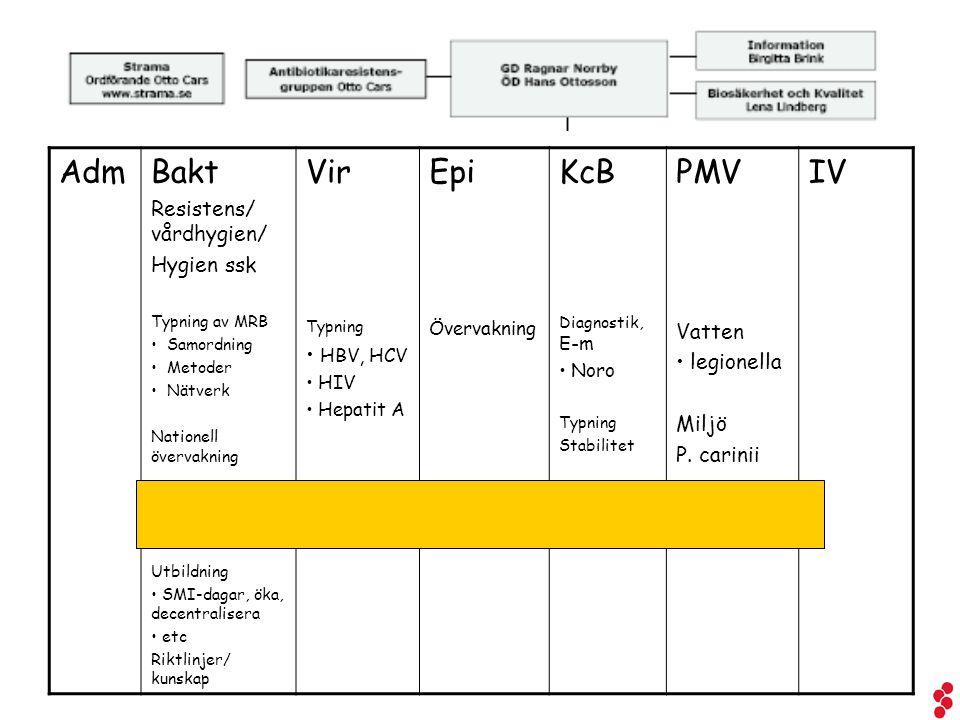 AdmBakt Resistens/ vårdhygien/ Hygien ssk Typning av MRB Samordning Metoder Nätverk Nationell övervakning Utbildning SMI-dagar, öka, decentralisera et