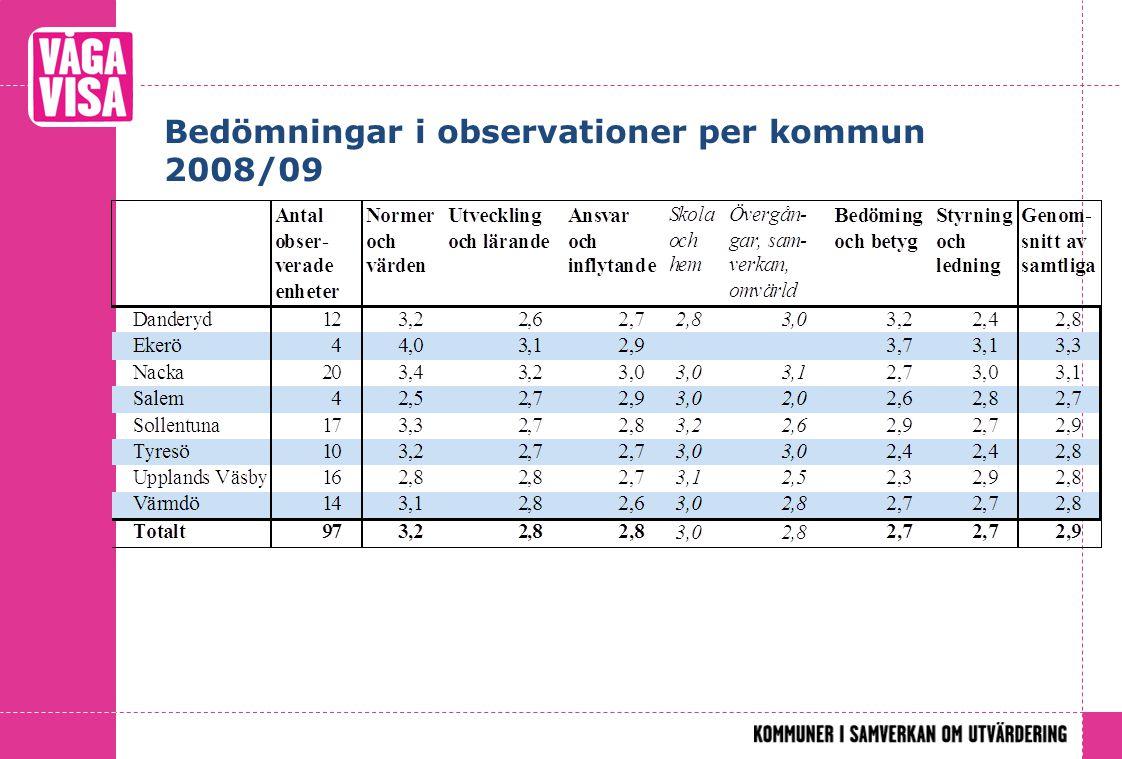 Bedömningar i observationer per kommun 2008/09