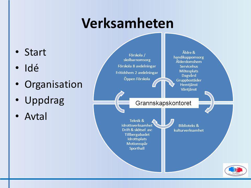 TGS –erbjudande Demokratiutveckling Sociala synergier Ekonomiska synergier Samhällsansvar Goda medborgare