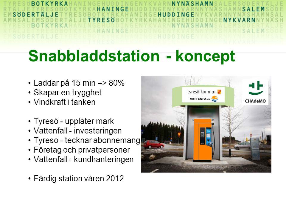 Snabbladdstation - koncept Laddar på 15 min –> 80% Skapar en trygghet Vindkraft i tanken Tyresö - upplåter mark Vattenfall - investeringen Tyresö - te