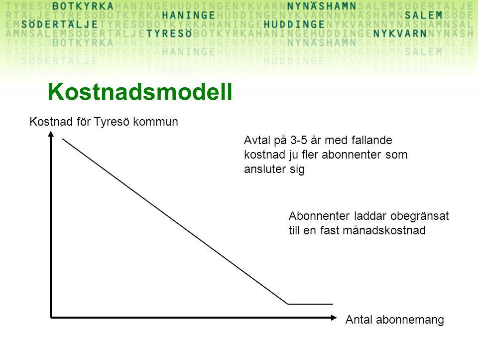 Kostnadsmodell Kostnad för Tyresö kommun Antal abonnemang Avtal på 3-5 år med fallande kostnad ju fler abonnenter som ansluter sig Abonnenter laddar obegränsat till en fast månadskostnad