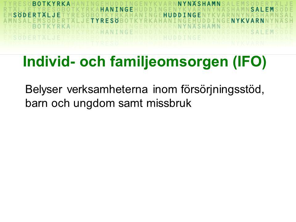 Individ- och familjeomsorgen (IFO) Belyser verksamheterna inom försörjningsstöd, barn och ungdom samt missbruk