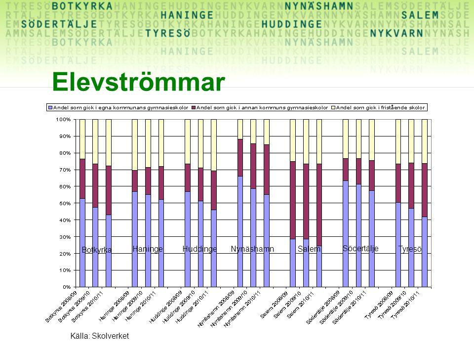 Elevströmmar Källa: Skolverket Botkyrka HaningeHuddingeNynäshamnSalem Södertälje Tyresö