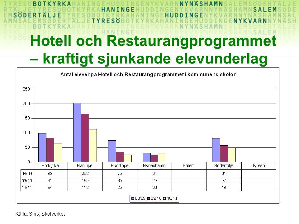 Hotell och Restaurangprogrammet – kraftigt sjunkande elevunderlag Källa: Siris, Skolverket
