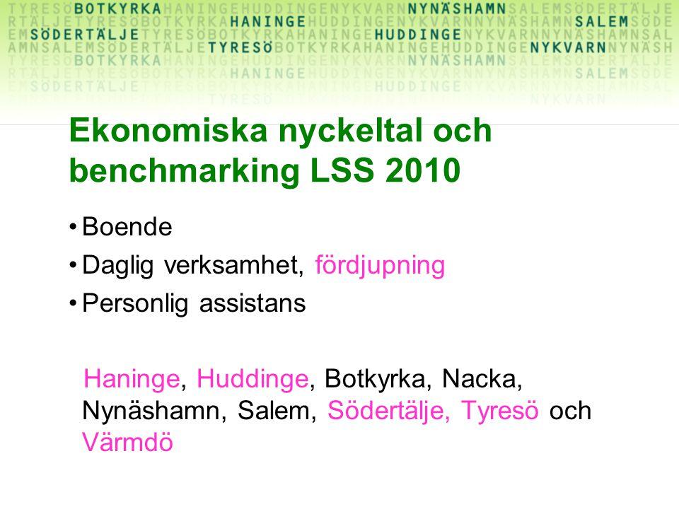 Ekonomiska nyckeltal och benchmarking LSS 2010 Boende Daglig verksamhet, fördjupning Personlig assistans Haninge, Huddinge, Botkyrka, Nacka, Nynäshamn, Salem, Södertälje, Tyresö och Värmdö