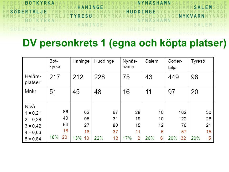 DV personkrets 1 (egna och köpta platser) Bot- kyrka HaningeHuddingeNynäs- hamn SalemSöder- tälje Tyresö Helårs- platser 217212228754344998 Mnkr 51454816119720 Nivå 1 = 0,21 2 = 0,28 3 = 0,42 4 = 0,63 5 = 0,84 86 40 54 18 18% 20 62 95 27 18 13% 10 67 31 80 37 22% 13 28 19 15 11 17% 2 10 12 5 26% 6 162 122 76 57 20% 32 30 28 21 15 20% 5