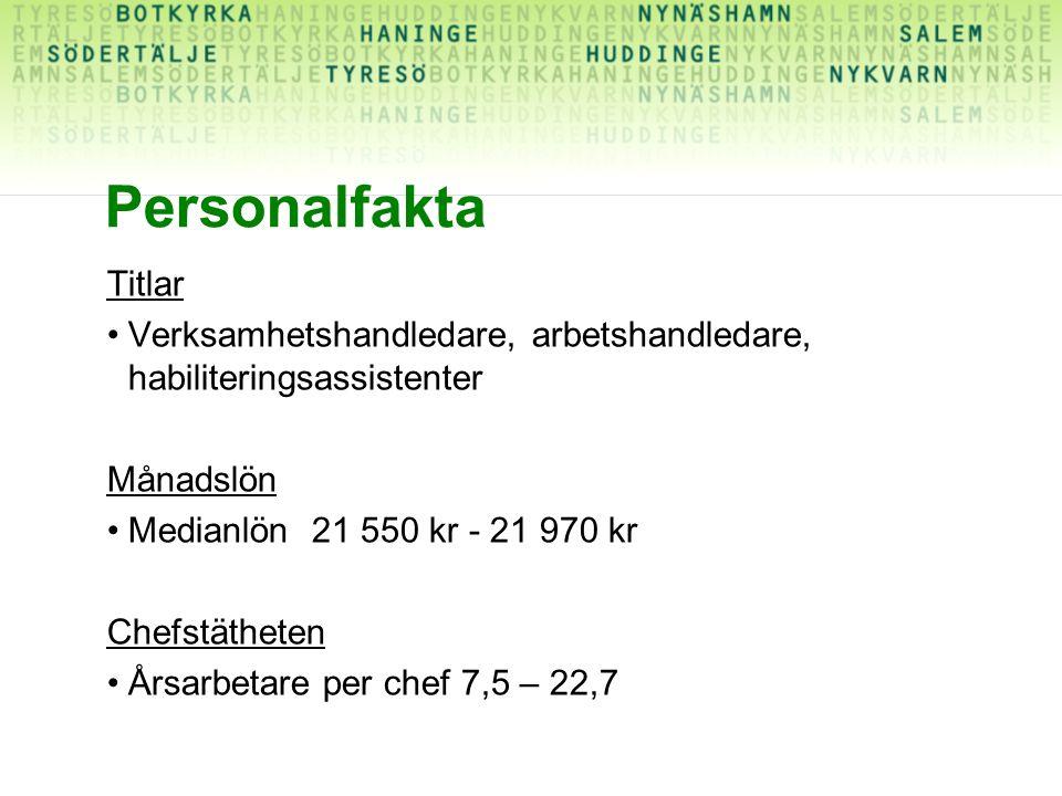 Personalfakta Titlar Verksamhetshandledare, arbetshandledare, habiliteringsassistenter Månadslön Medianlön 21 550 kr - 21 970 kr Chefstätheten Årsarbe