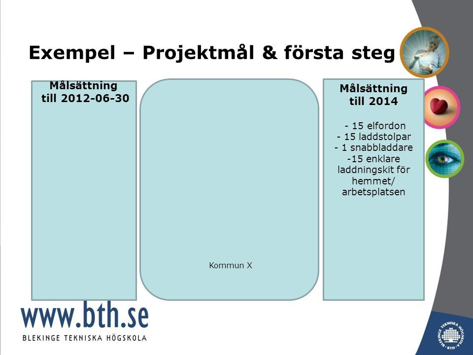 Exempel – Projektmål & första steg Kommun X Målsättning till 2014 - 15 elfordon - 15 laddstolpar - 1 snabbladdare -15 enklare laddningskit för hemmet/ arbetsplatsen Målsättning till 2012-06-30