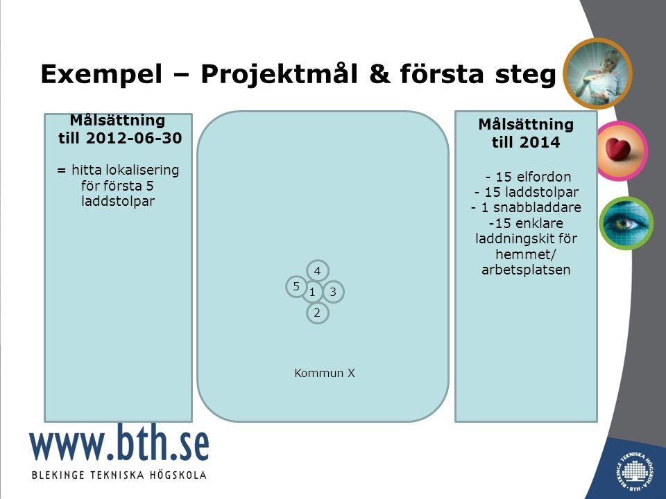 Exempel – Projektmål & första steg Kommun X Målsättning till 2012-06-30 = hitta lokalisering för första 5 laddstolpar 1 2 3 4 5 Målsättning till 2014 - 15 elfordon - 15 laddstolpar - 1 snabbladdare -15 enklare laddningskit för hemmet/ arbetsplatsen